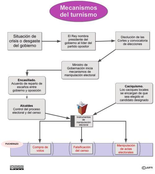 Mecanismos del turnismo