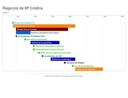 Regencia de Mª Cristina